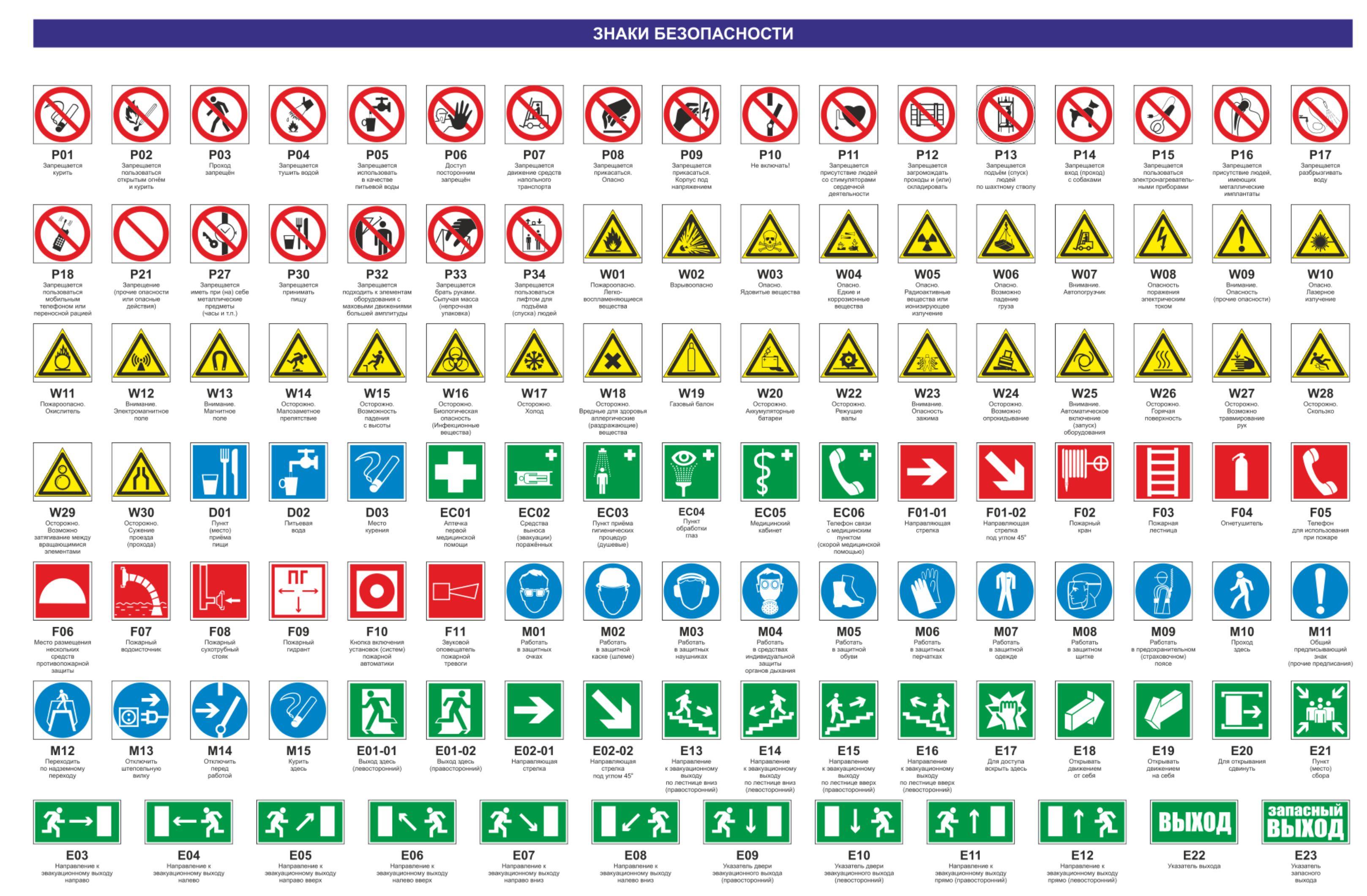 Предупреждающие знаки безопасности по охране труда в картинках