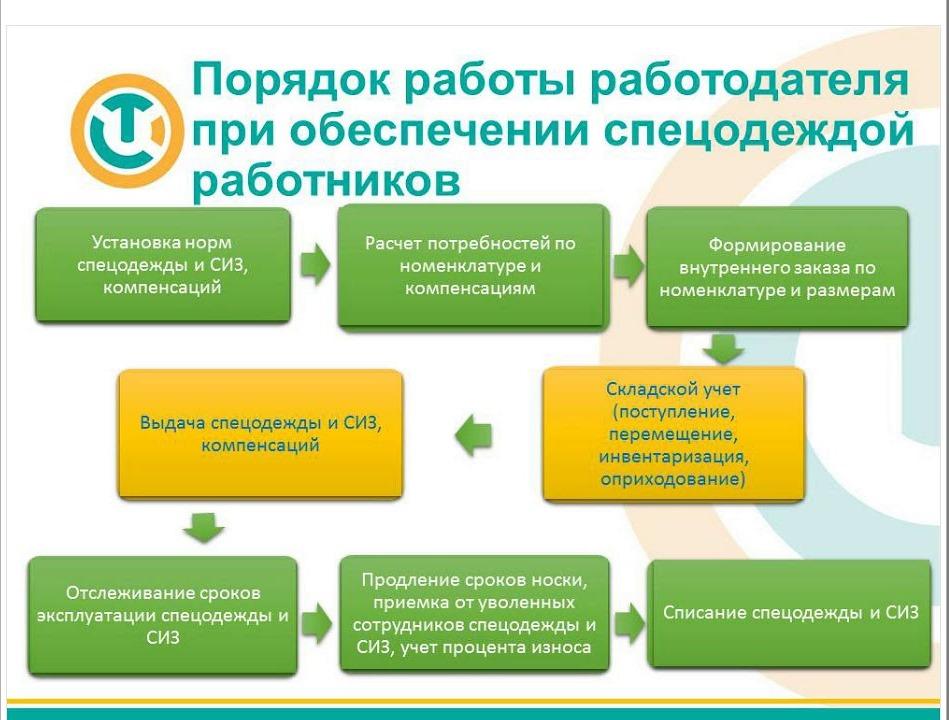 Тренировка по применению исправности индивидуальных средств защиты