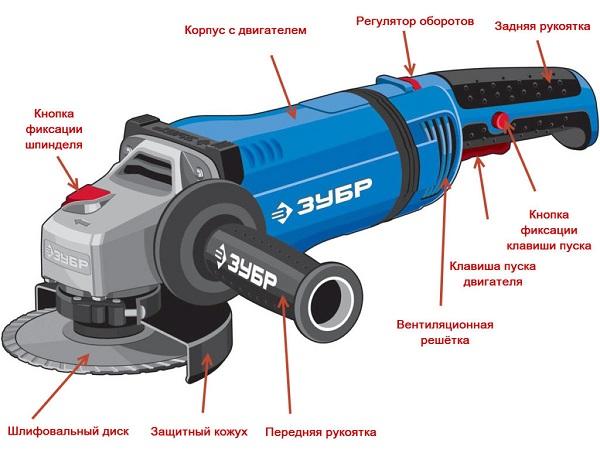 Инструкция по охране труда при работе с ручным электроинструментом