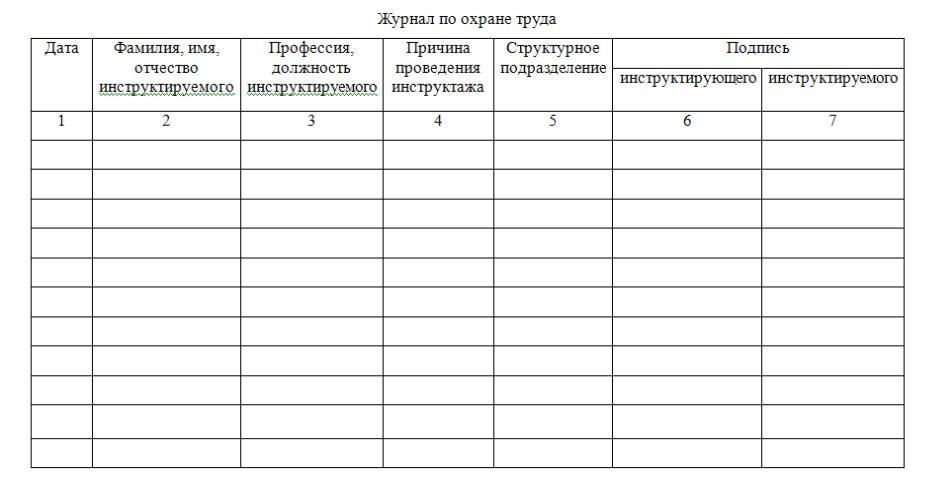 Какая документация должна быть по охране труда в организации: список