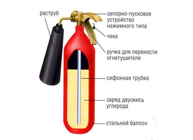Правила пользования углекислотным огнетушителем Устройство и принцип работы углекислотного огнетушителя