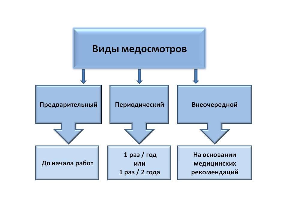 Прохождение медкомиссии на производстве