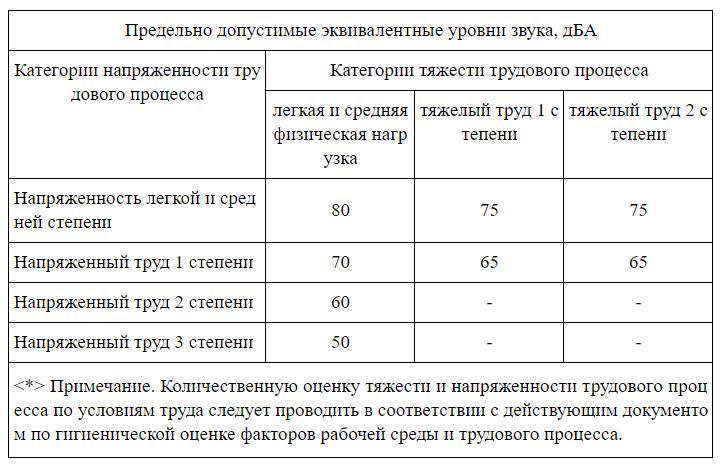 Нормы уровня шума по СанПиНу в производственных и жилых помещениях