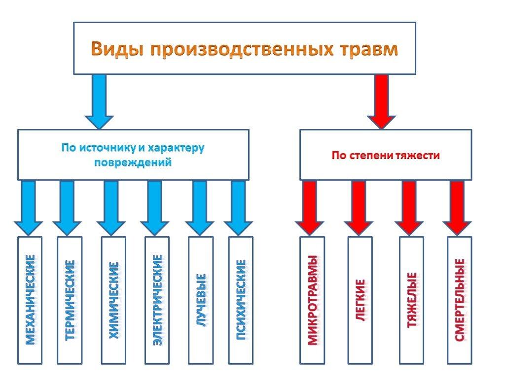Как определяются степени тяжести производственных травм несчастного случая