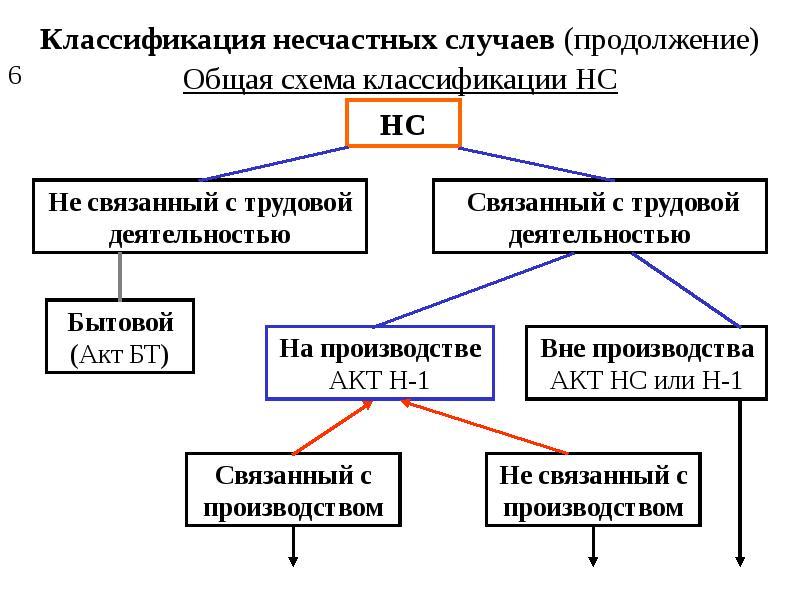 Виды несчастных случаев на производстве классификация